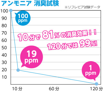 アンモニアの消臭試験グラフ