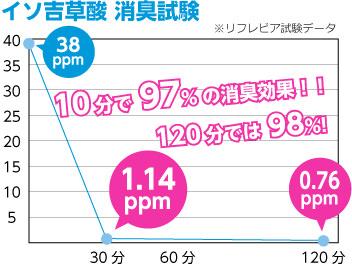 イソ吉草酸の消臭試験グラフ